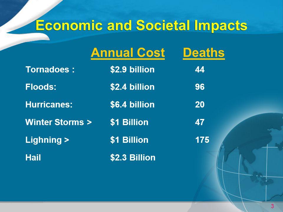 Economic and Societal Impacts