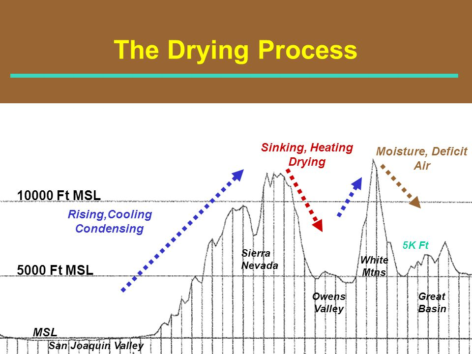 The Drying Process 10000 Ft MSL 5000 Ft MSL Sinking, Heating