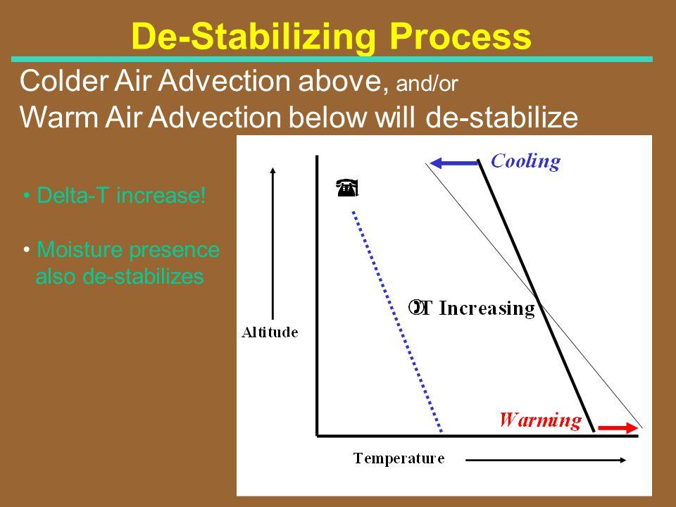 De-Stabilizing Process