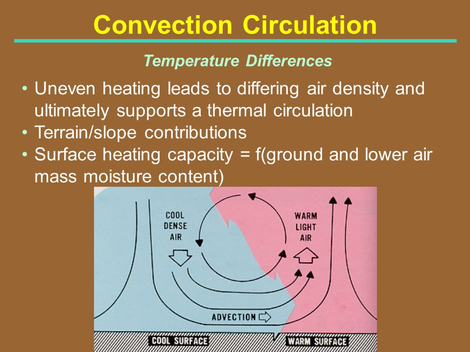 Convection Circulation