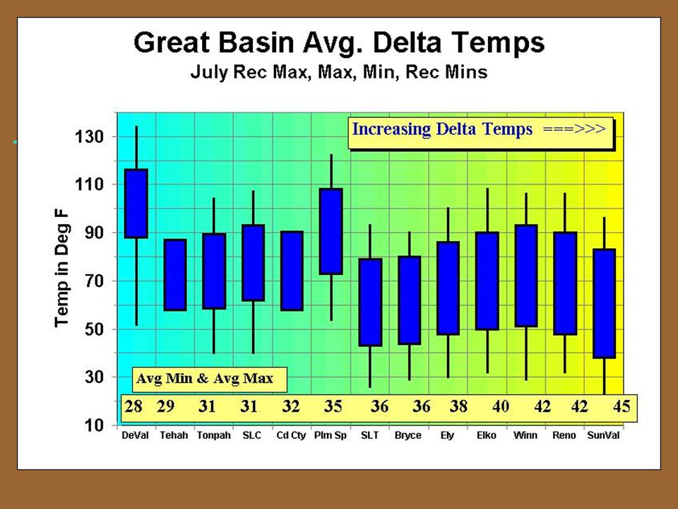 Great Basin Temps Great Basin Average Delta-Temperatures.