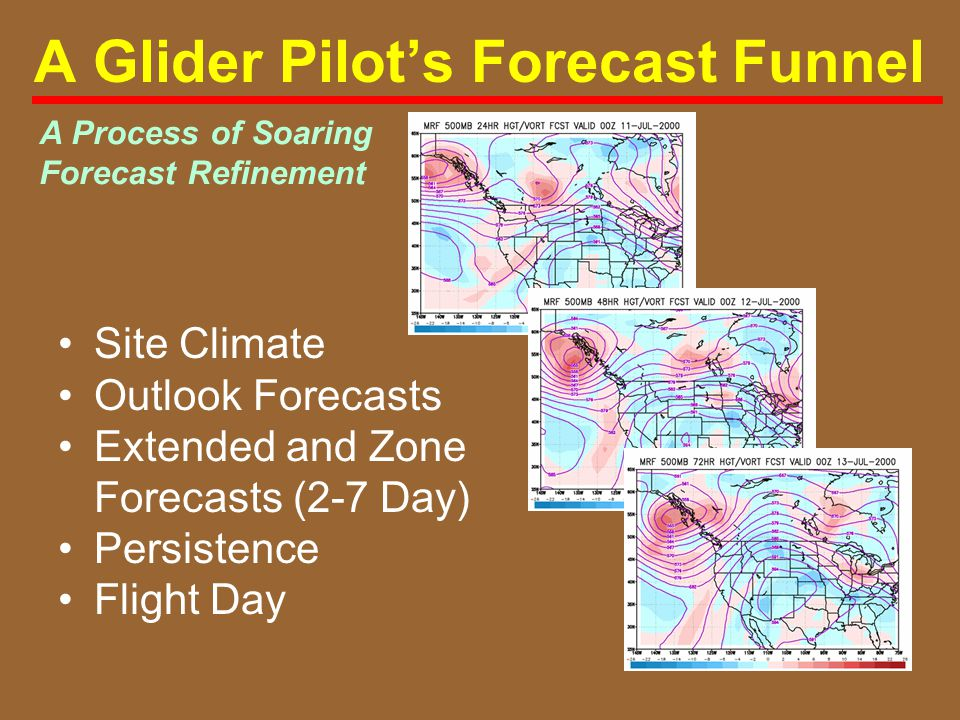 A Glider Pilot's Forecast Funnel