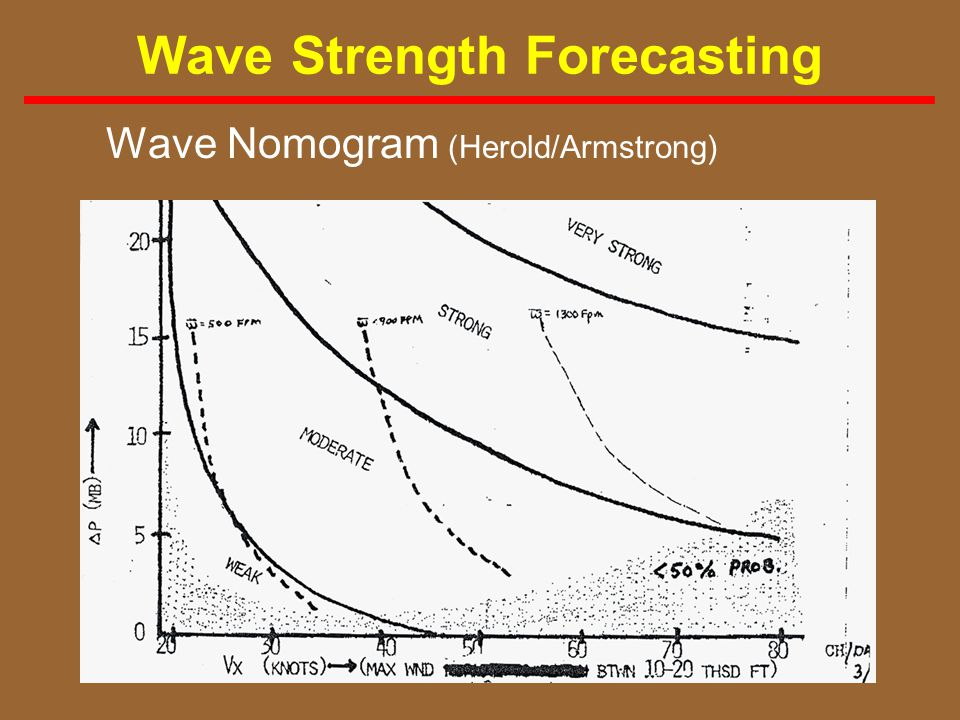Wave Strength Forecasting
