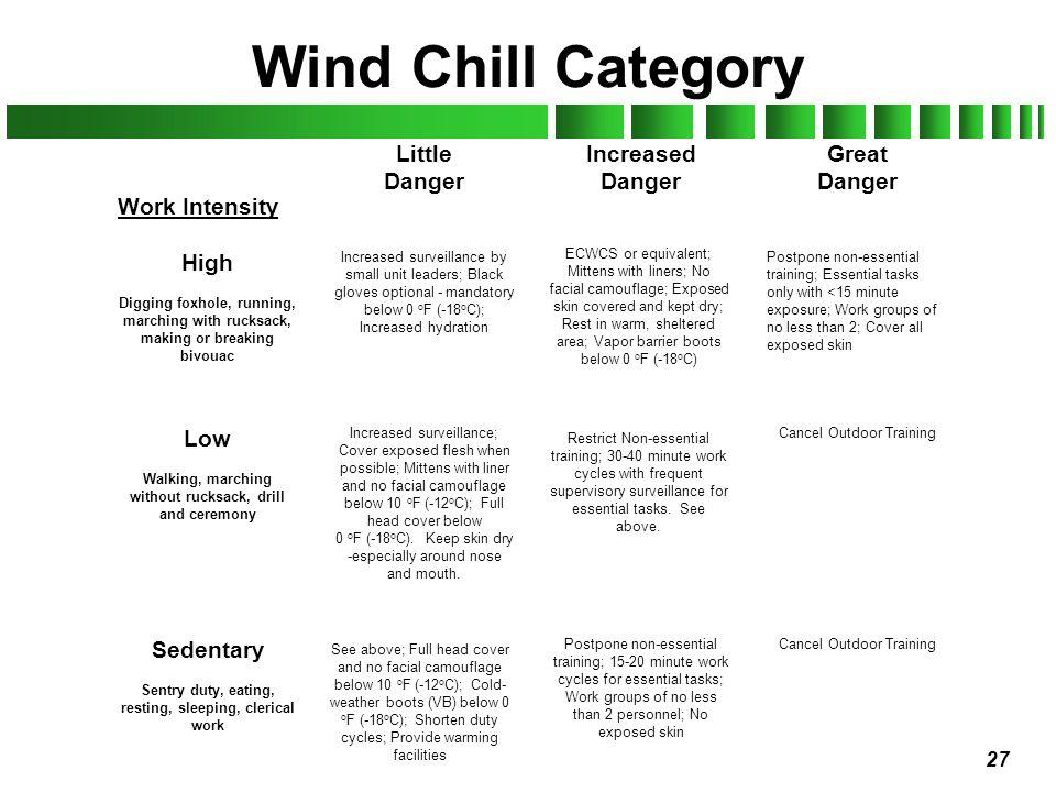 Wind Chill Category Little Danger Increased Danger Great Danger