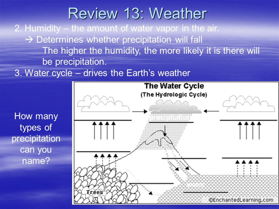 How many types of precipitation can you name