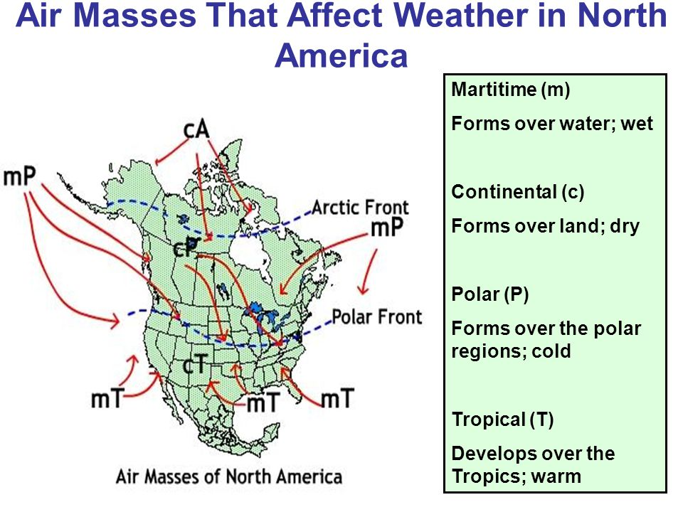 Air Masses That Affect Weather in North America