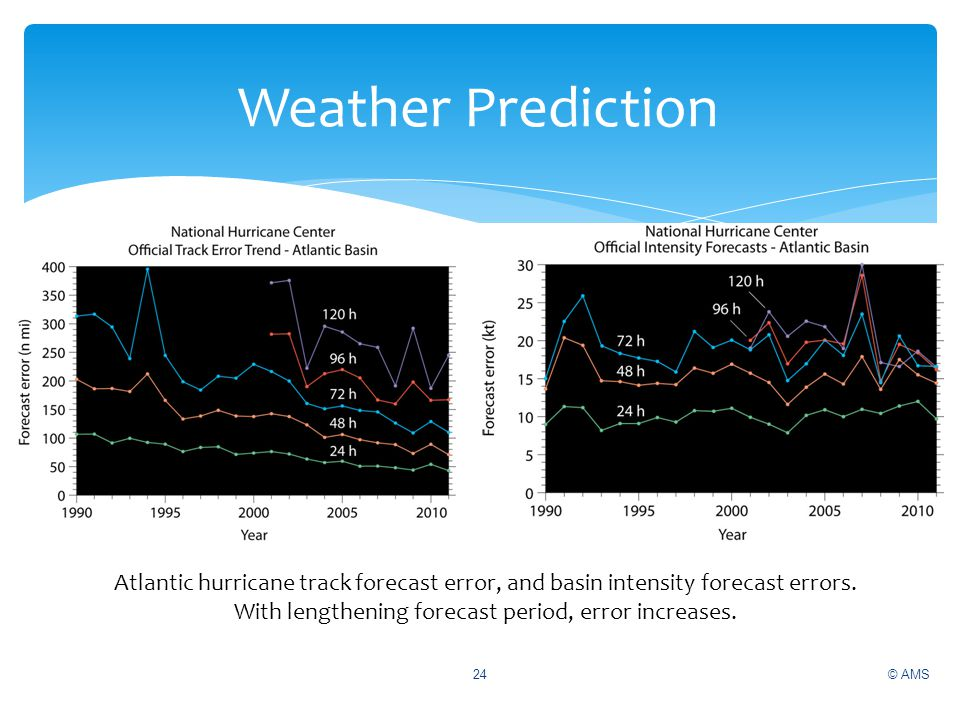 With lengthening forecast period, error increases.