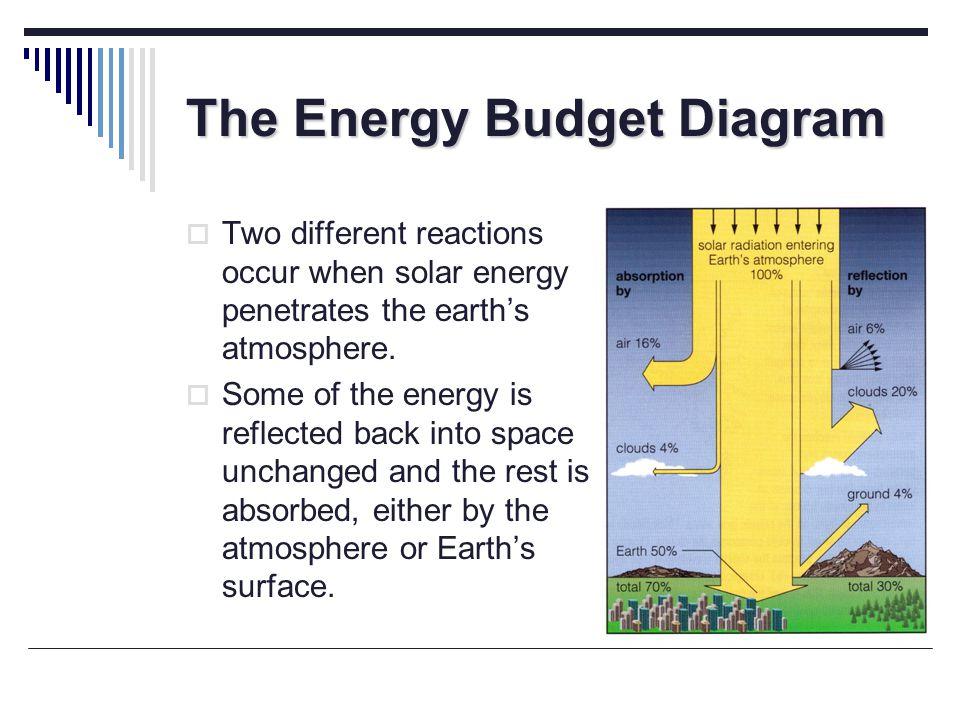 The Energy Budget Diagram