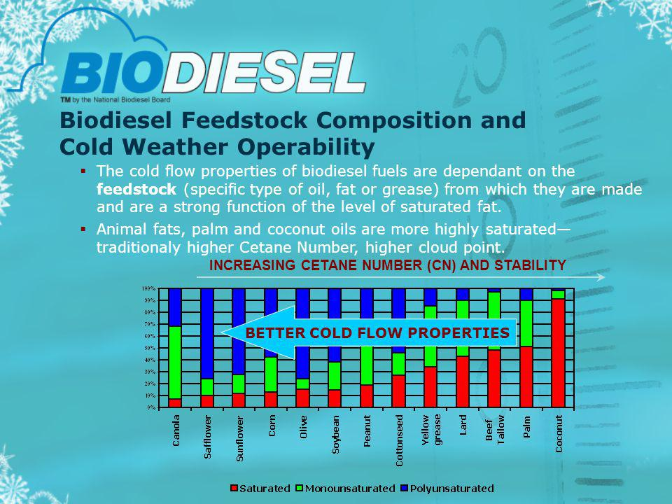 Biodiesel Feedstock Composition and Cold Weather Operability