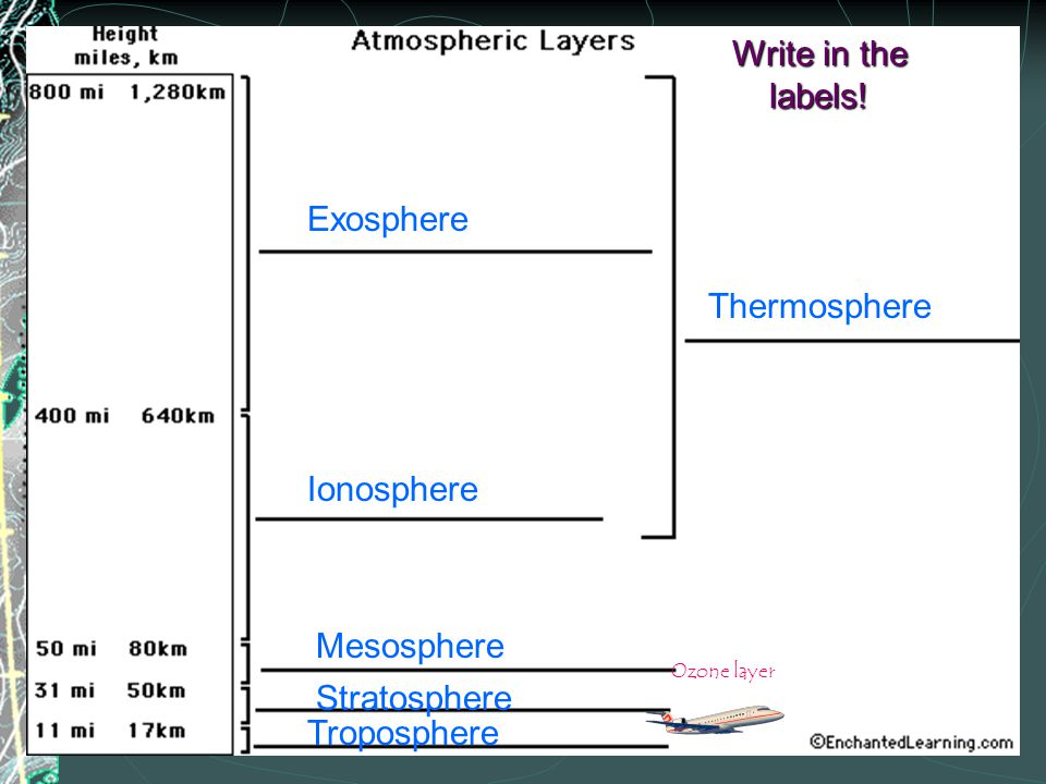 Write in the labels! Exosphere Thermosphere Ionosphere Mesosphere