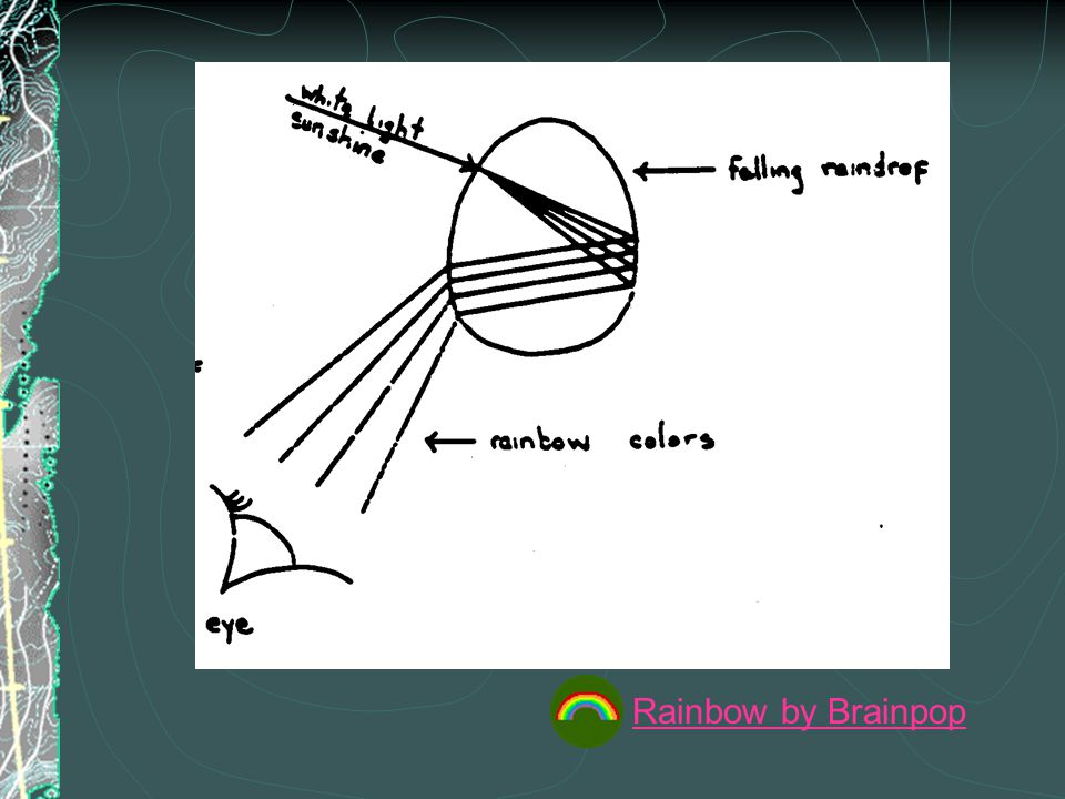 Rainbow by Brainpop