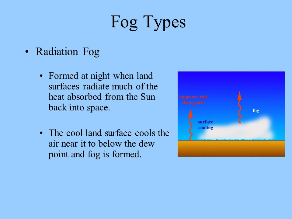 Fog Types Radiation Fog
