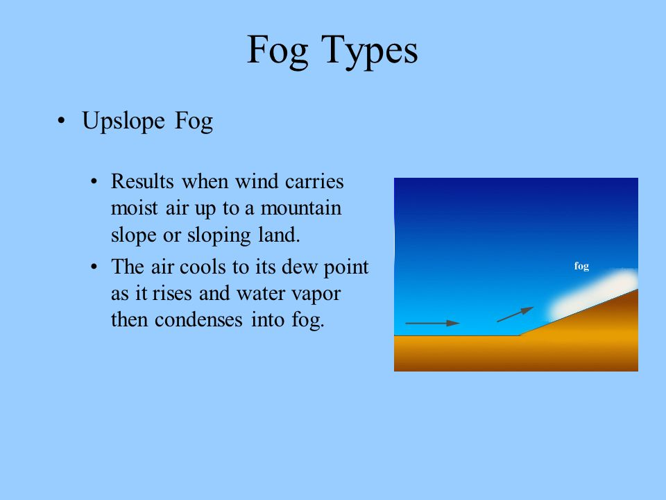 Fog Types Upslope Fog. Results when wind carries moist air up to a mountain slope or sloping land.