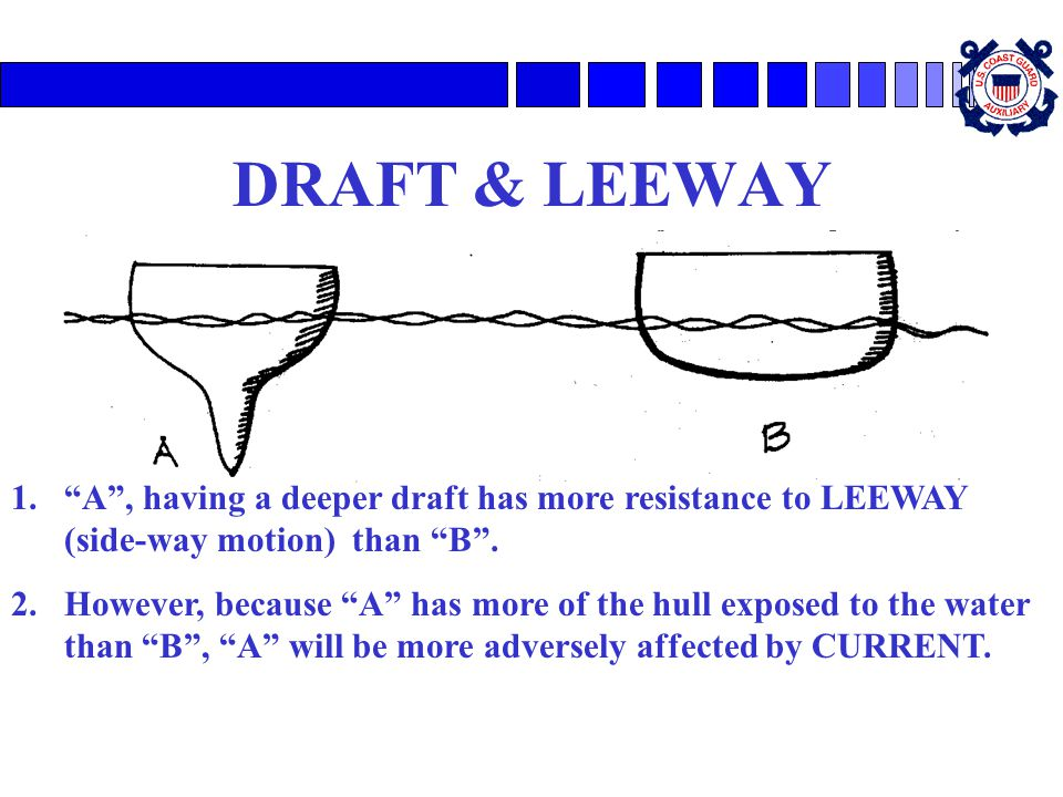 DRAFT & LEEWAY A , having a deeper draft has more resistance to LEEWAY (side-way motion) than B .