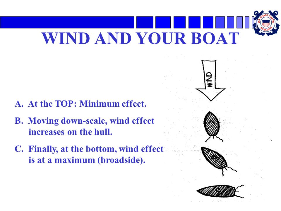 WIND AND YOUR BOAT A. At the TOP: Minimum effect.
