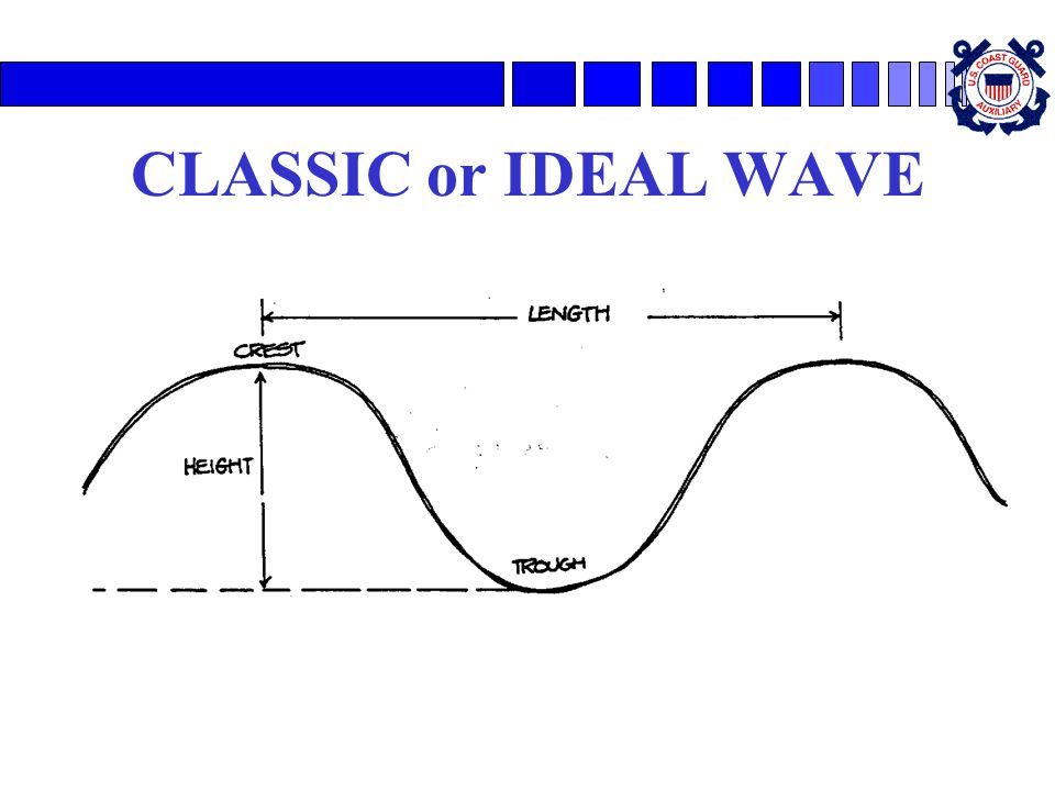 CLASSIC or IDEAL WAVE