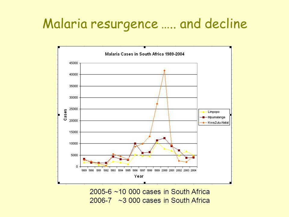 Malaria resurgence ….. and decline