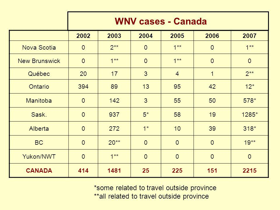 WNV cases - Canada *some related to travel outside province