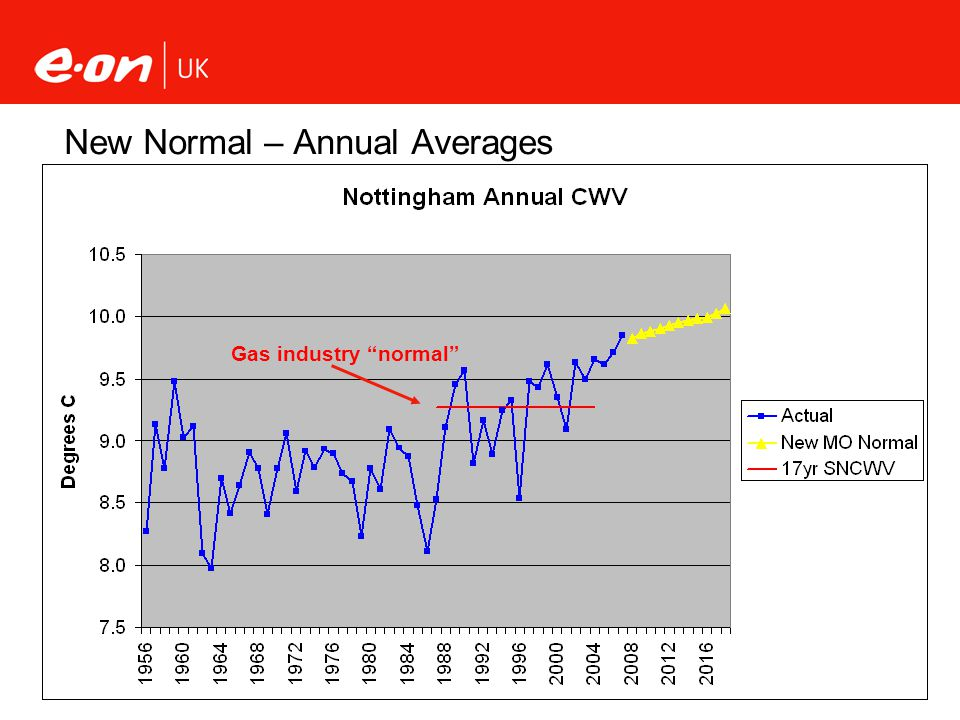 New Normal – Annual Averages