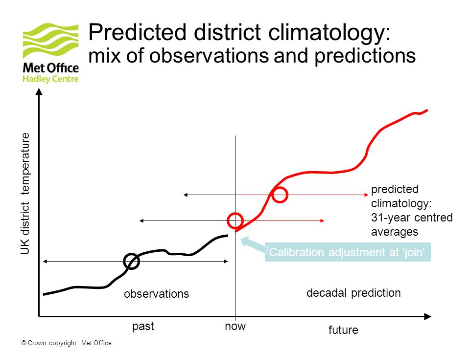 Predicted district climatology: mix of observations and predictions