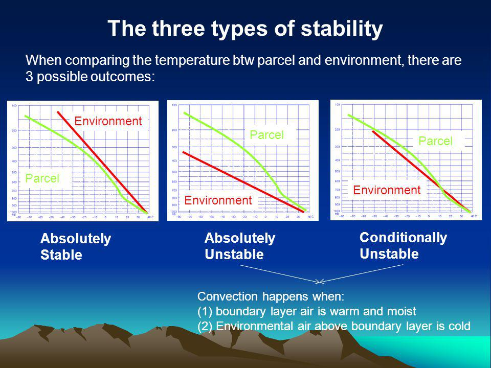 The three types of stability