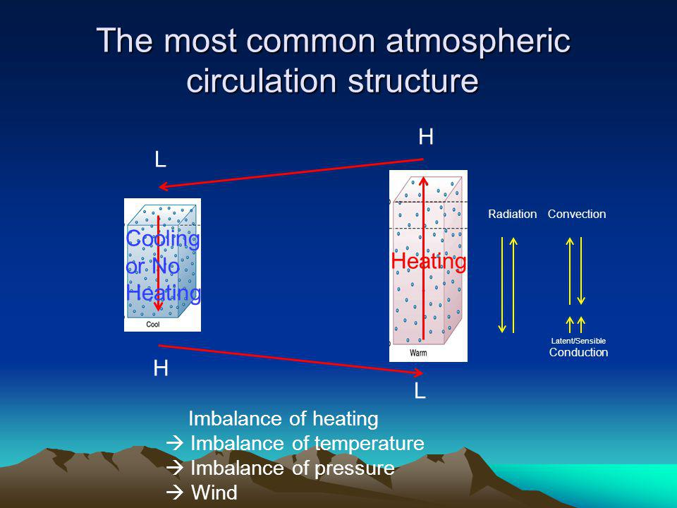 The most common atmospheric circulation structure