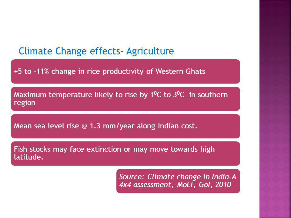 Climate Change effects- Agriculture