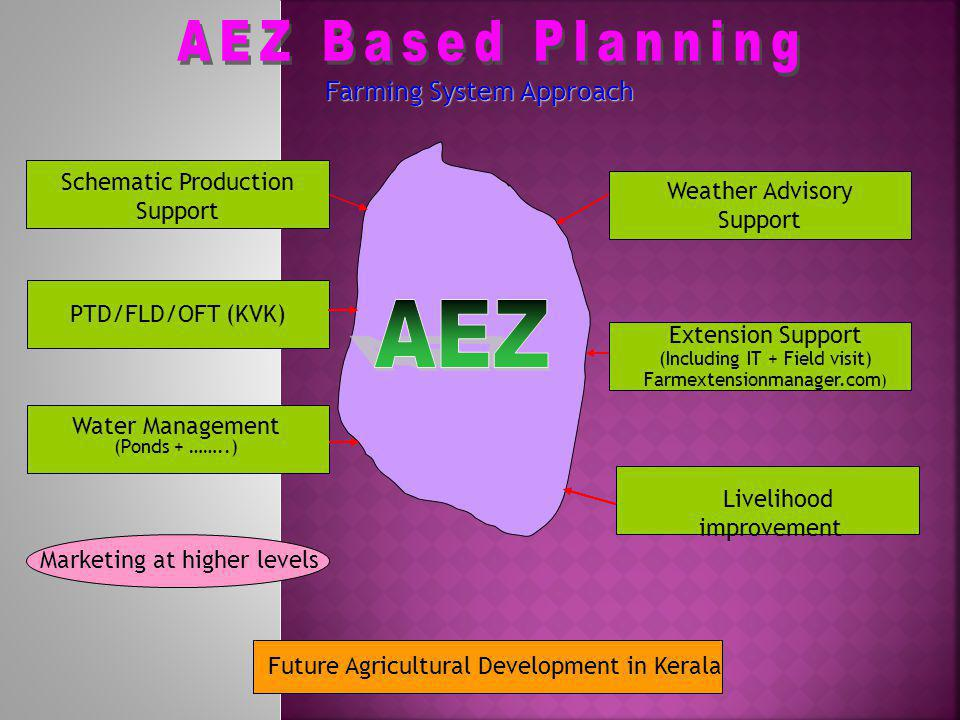 AEZ Based Planning AEZ Farming System Approach
