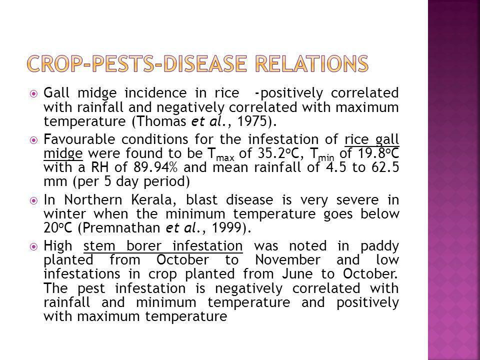 Crop-pests-disease relations