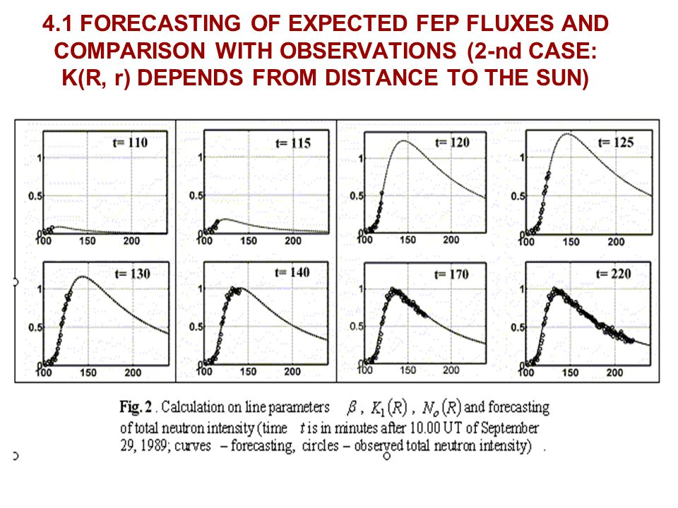 4.1 FORECASTING OF EXPECTED FEP FLUXES AND COMPARISON WITH OBSERVATIONS (2-nd CASE: K(R, r) DEPENDS FROM DISTANCE TO THE SUN)