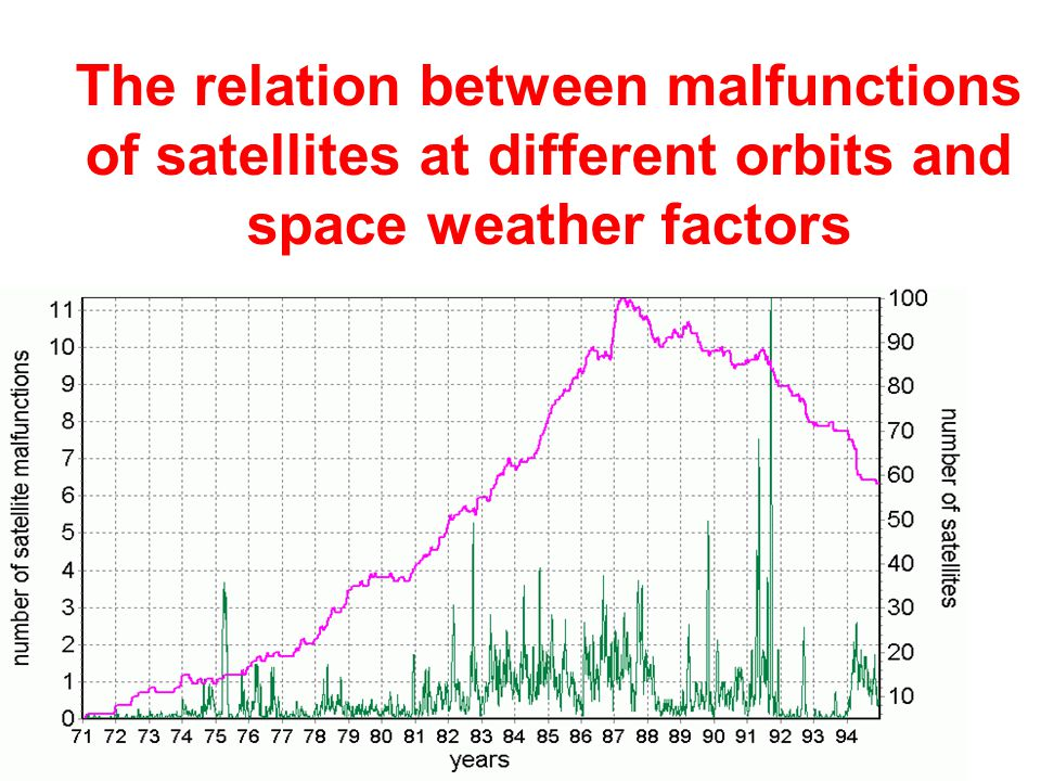 The relation between malfunctions of satellites at different orbits and space weather factors