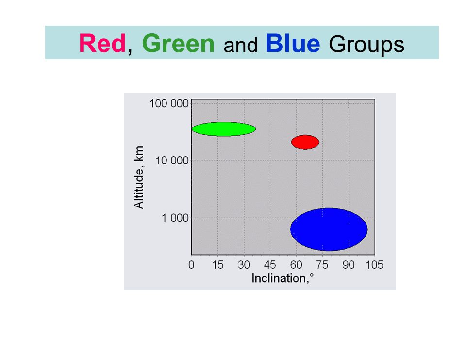Red, Green and Blue Groups