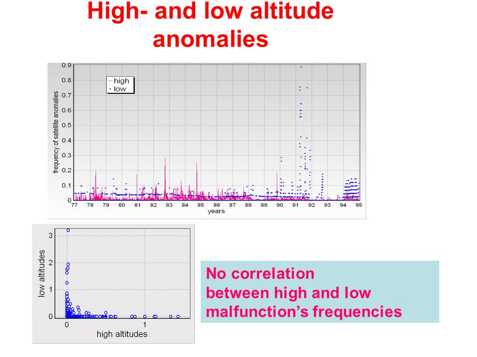 High- and low altitude anomalies