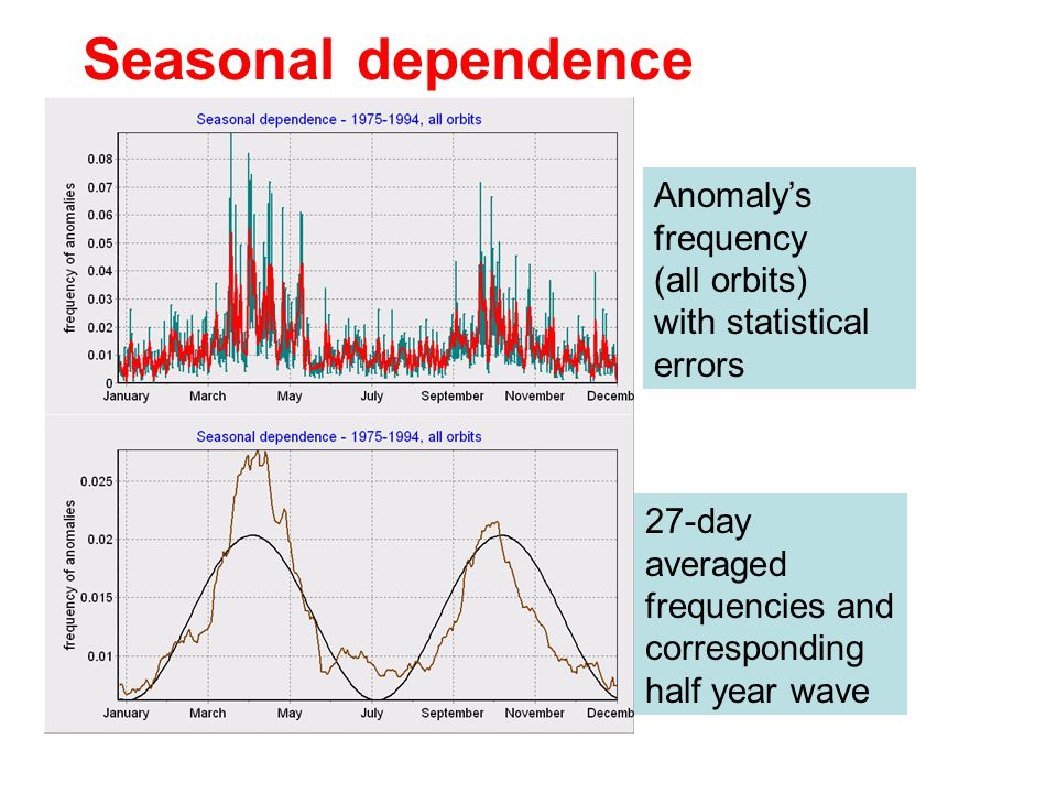 Seasonal dependence Anomaly's frequency (all orbits) with statistical errors. 27-day averaged frequencies and corresponding half year wave.