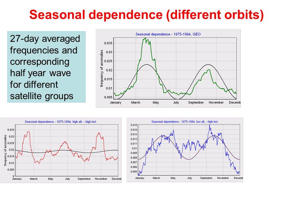 Seasonal dependence (different orbits)