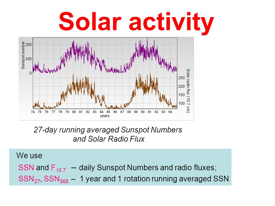 27-day running averaged Sunspot Numbers and Solar Radio Flux
