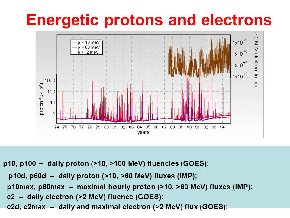 Energetic protons and electrons