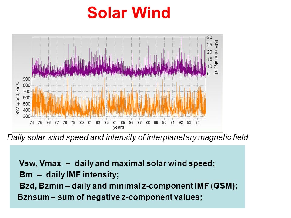 Daily solar wind speed and intensity of interplanetary magnetic field