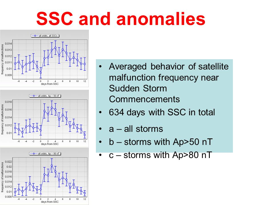 SSC and anomalies Averaged behavior of satellite malfunction frequency near Sudden Storm Commencements.
