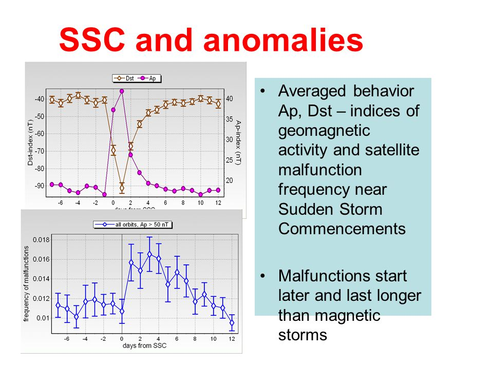 SSC and anomalies Averaged behavior Ap, Dst – indices of geomagnetic activity and satellite malfunction frequency near Sudden Storm Commencements.