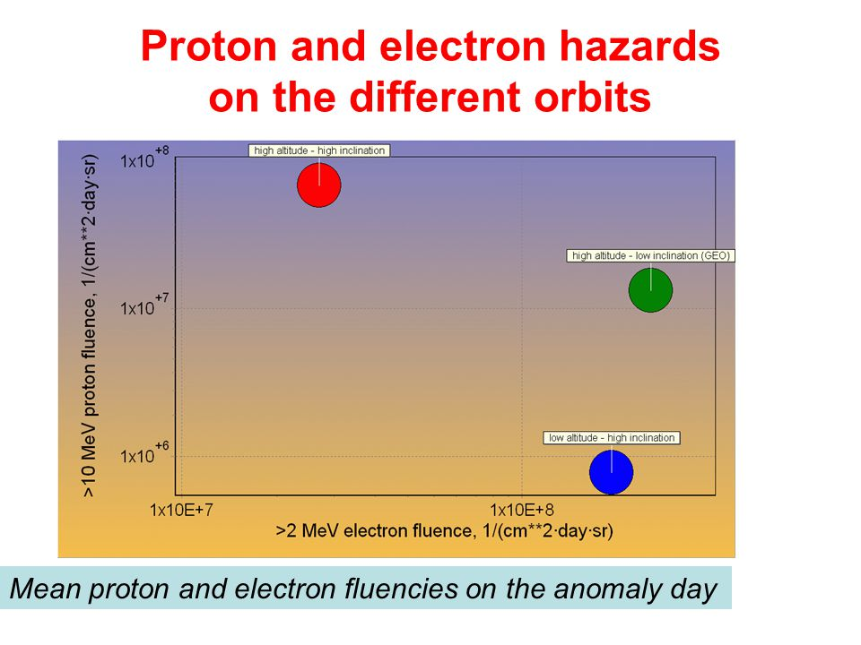 Proton and electron hazards on the different orbits