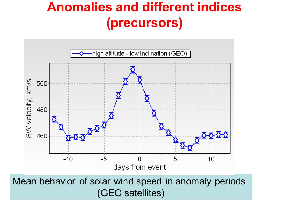 Anomalies and different indices (precursors)