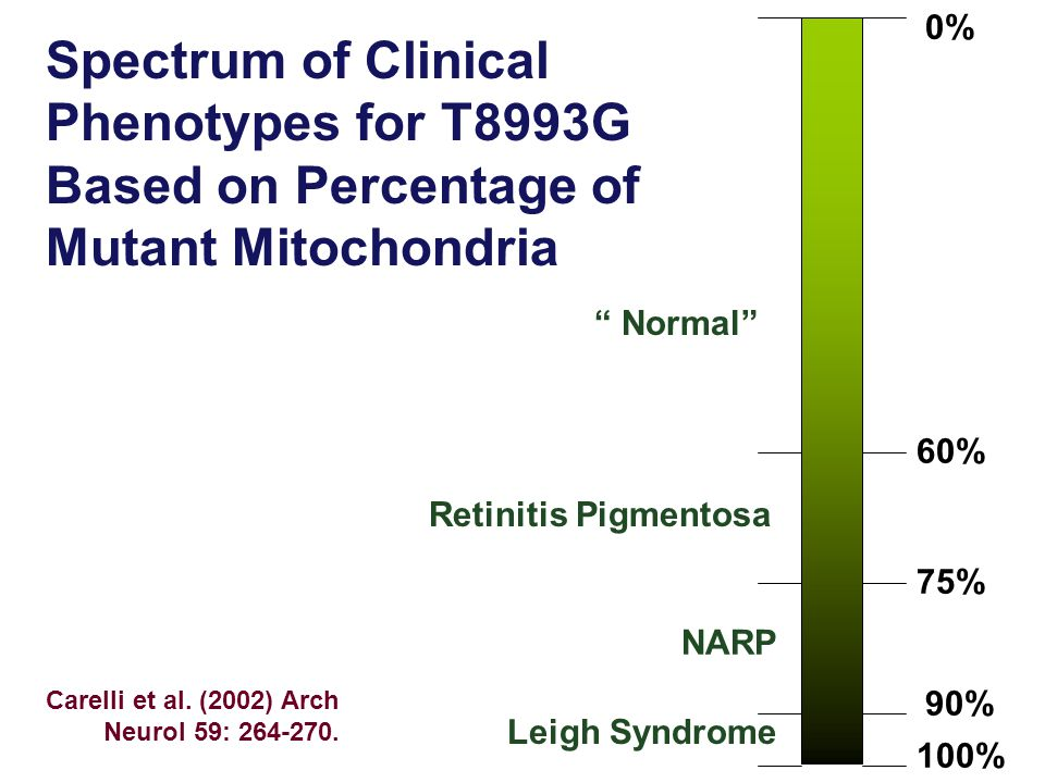 0% Spectrum of Clinical Phenotypes for T8993G Based on Percentage of Mutant Mitochondria. Normal