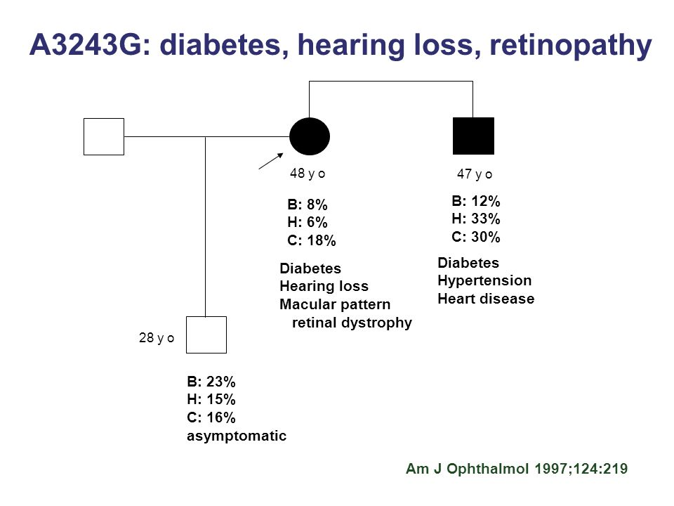 A3243G: diabetes, hearing loss, retinopathy