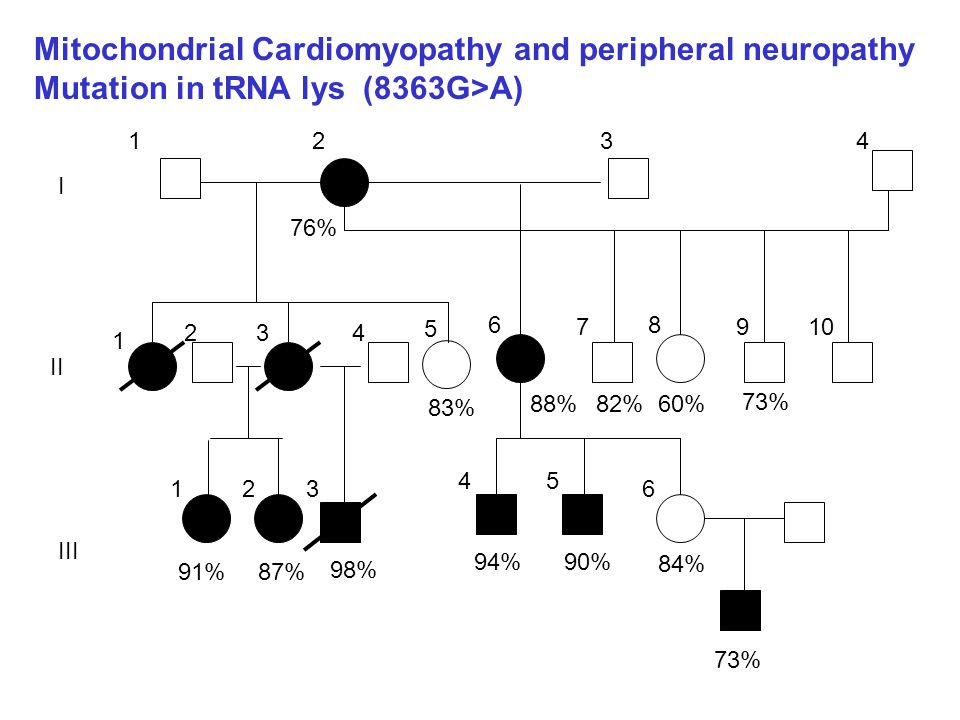 Mitochondrial Cardiomyopathy and peripheral neuropathy