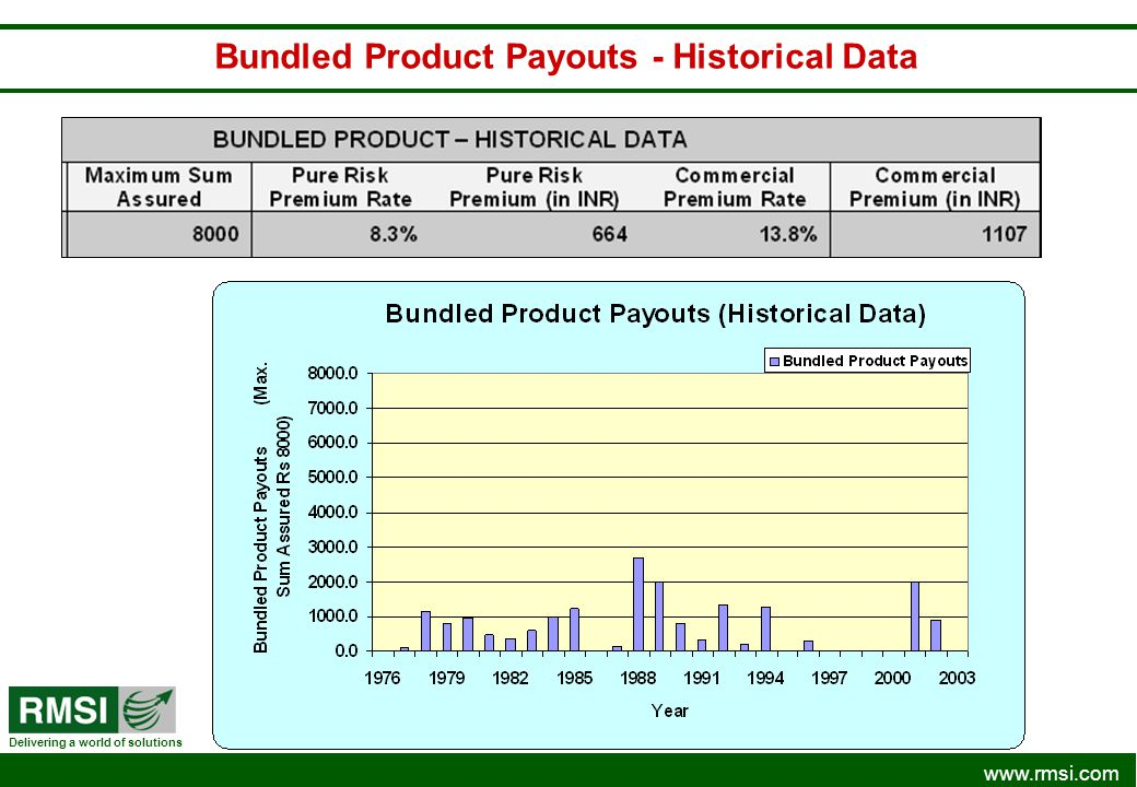 Bundled Product Payouts - Historical Data