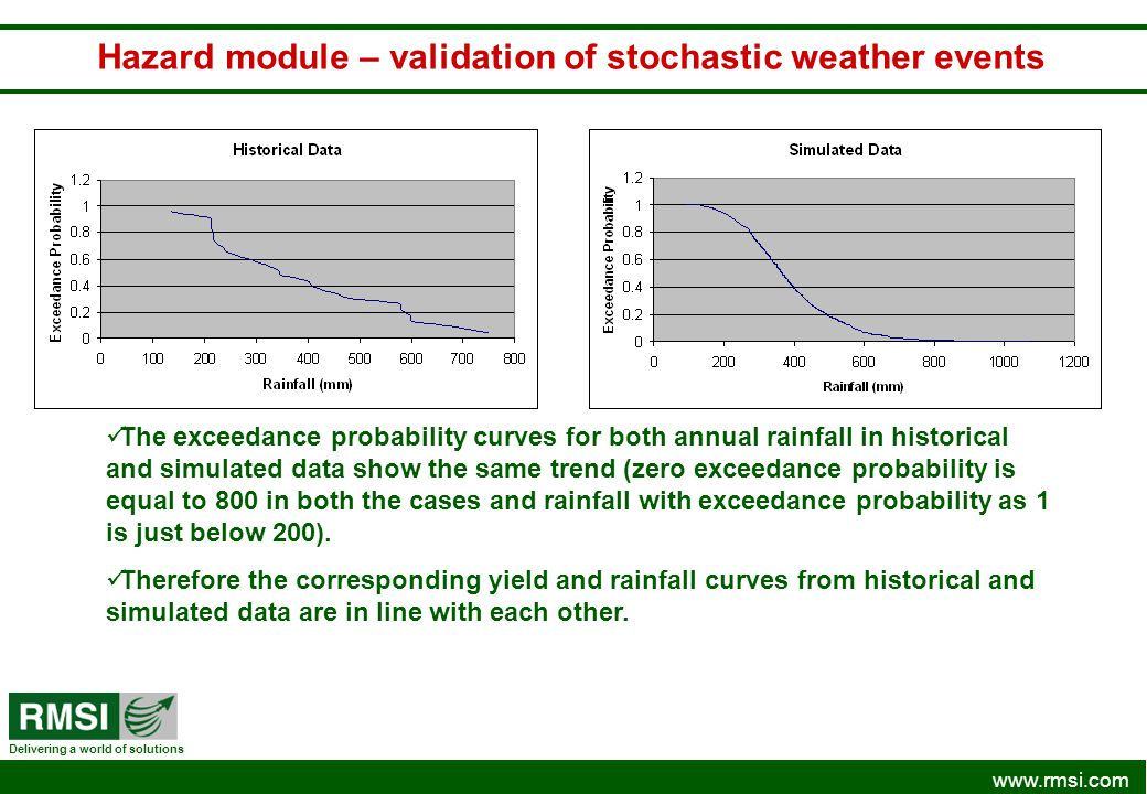 Hazard module – validation of stochastic weather events