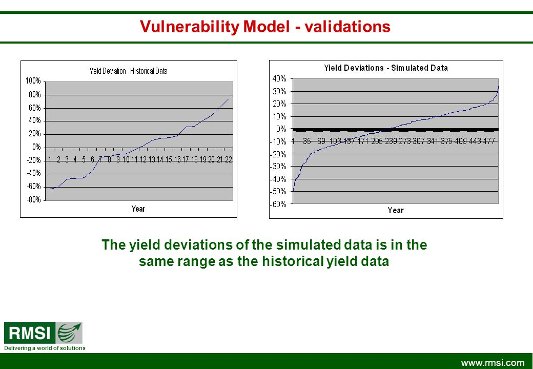Vulnerability Model - validations