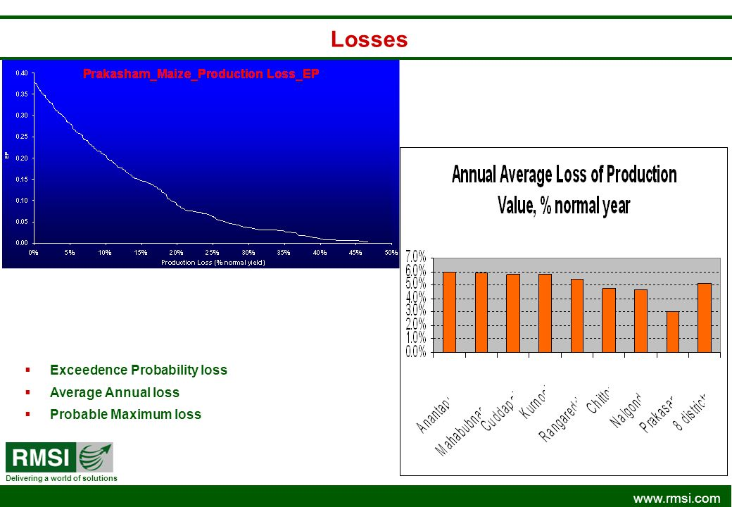 Losses Exceedence Probability loss Average Annual loss