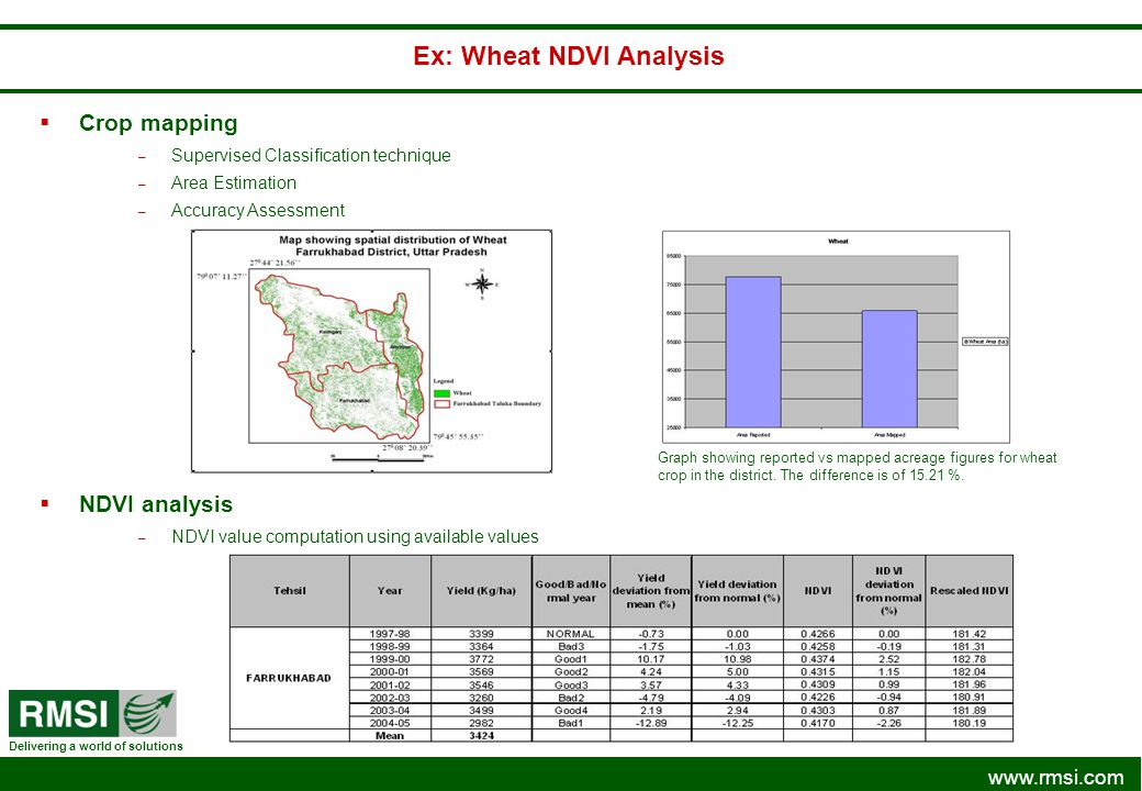Ex: Wheat NDVI Analysis